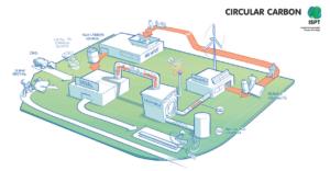 circular carbon