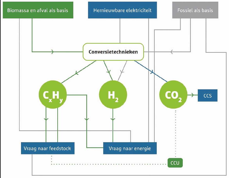 conversietechnieken energie