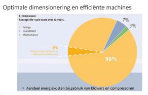 efficiente proces industrie