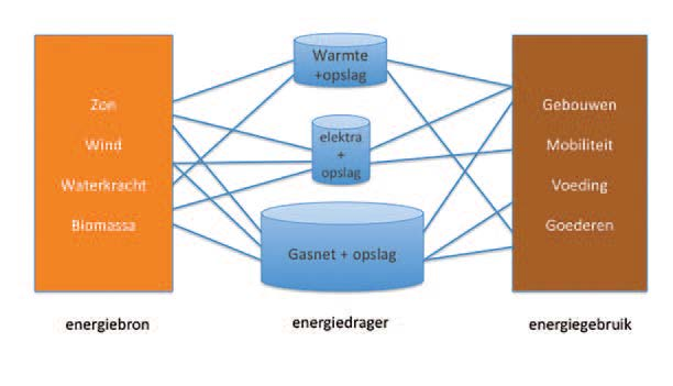 diagram toekomstige energie