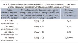 energieprestatievergoeding tabel 2