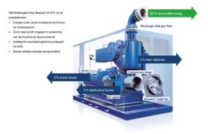 lucht compressor besparing efficientie