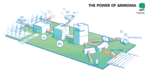 power of ammonia